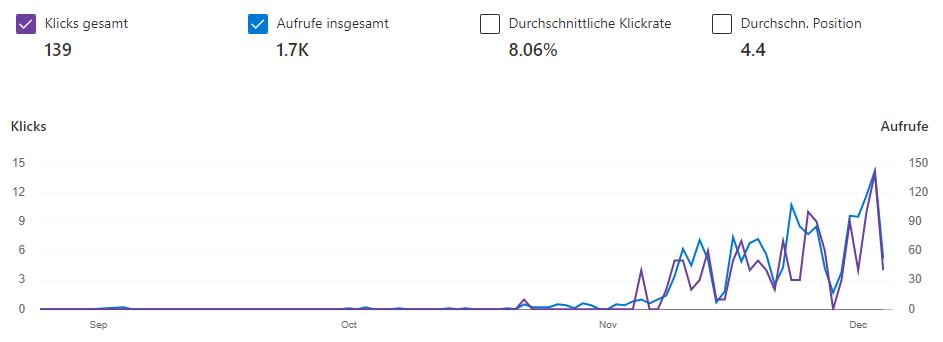 Bing Webmaster Tools Gesamt - Besucherzahlen steigern 2020