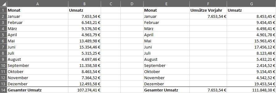 Funktion SVERWEIS - Umsätze Vorjahr Januar auslesen Beispiel