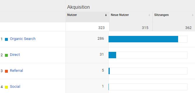 Google Analytics Akquisition - Artikelserie Besucherzahlen steigern 2020 4. Woche
