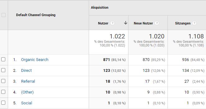 Google Analytics - Aquisition zahlen