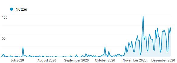 Google Analytics - Artikelserie Besucherzahlen steigern 2020 - Gesamtübersicht