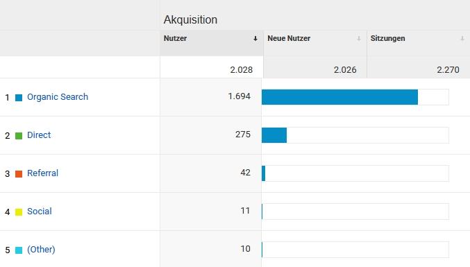 Google Analytics Gesamt - Aquisition - Besucherzahlen steigern 2020