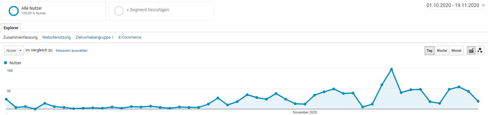 Google Analytics - Oktober bis November
