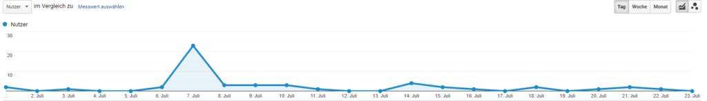 Google Analytics aufrufe 24-07-2020