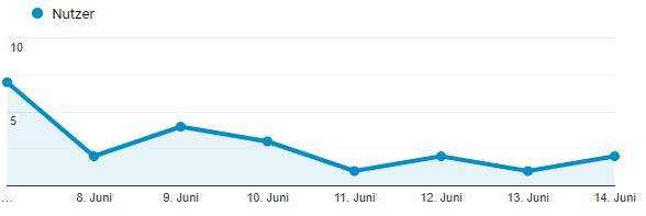 Google Analytics - erste Woche Webseite bestehen - Besucherzhalen steigern 2020