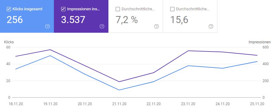 Google Search Console 4. Woche - Artikelserie Besucherzahlen steigern 2020