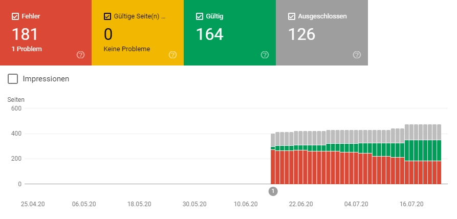 Google Search Console Abeckung stand 24-07-2020