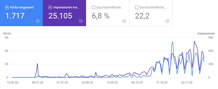 Google Search Console Gesamt - Besucherzahlen steigern 2020