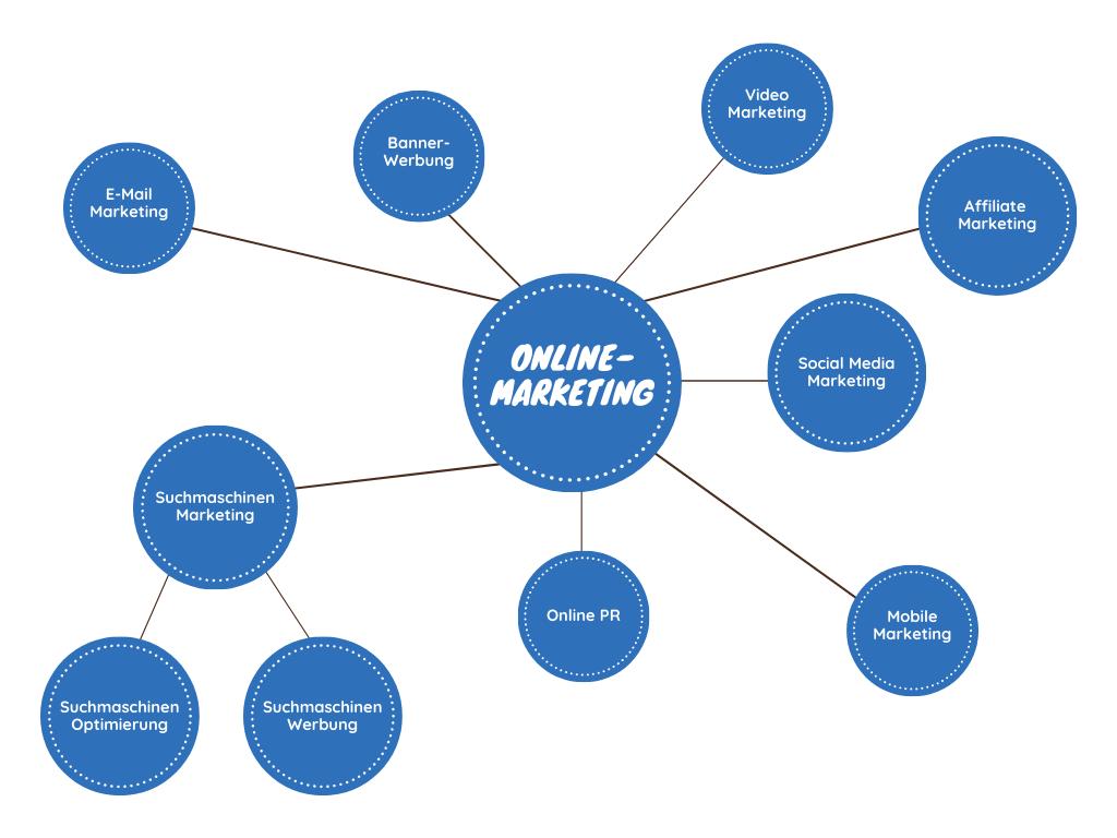 Online-Marketing-und-seine-Teilbereiche.png