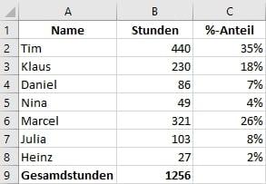 Prozentualen-Anteil-Liste