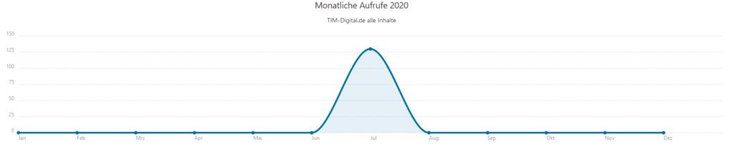 Statify Monatliche aufrufe 2020 24-07-2020