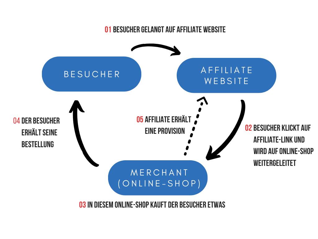 Wie-funktioniert-Affiliate-Marketing