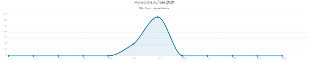 statify Monatliche aufrufe 2020 1